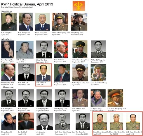 The KWP Political Bureau, as of April 2013.  Annotated are the member and alternates elected at the March 2013 KWP Central Committee plenary meeting (Photos: Rodong Sinmun/KCNA; graphic by Michael Madden/NK Leadership Watch)