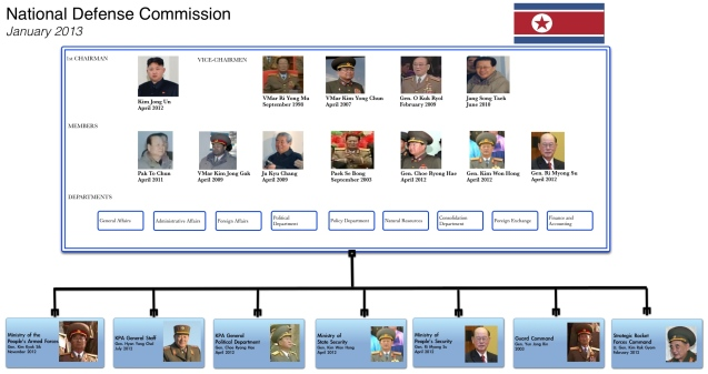 The DPRK National Defense Commission (drawn by Michael Madden/NKLW using KCNA/KCTV photos)