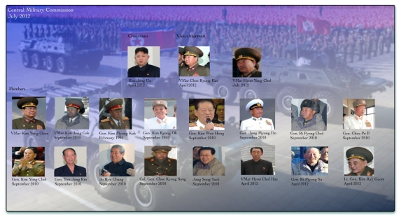 The Party Central Military Commission, as of August 2012.  There may have been personnel changes reflecting Gen. Kim Kyok Sik's appointment as Minister of the People's Armed Forces in November 2012 and Gen. Jong Myong Do's removal fro office as KPA Navy Commander in  April 2012 but DPRK state media has not publicized those changes (Photo: Graphic by Michael Madden/NKLW)