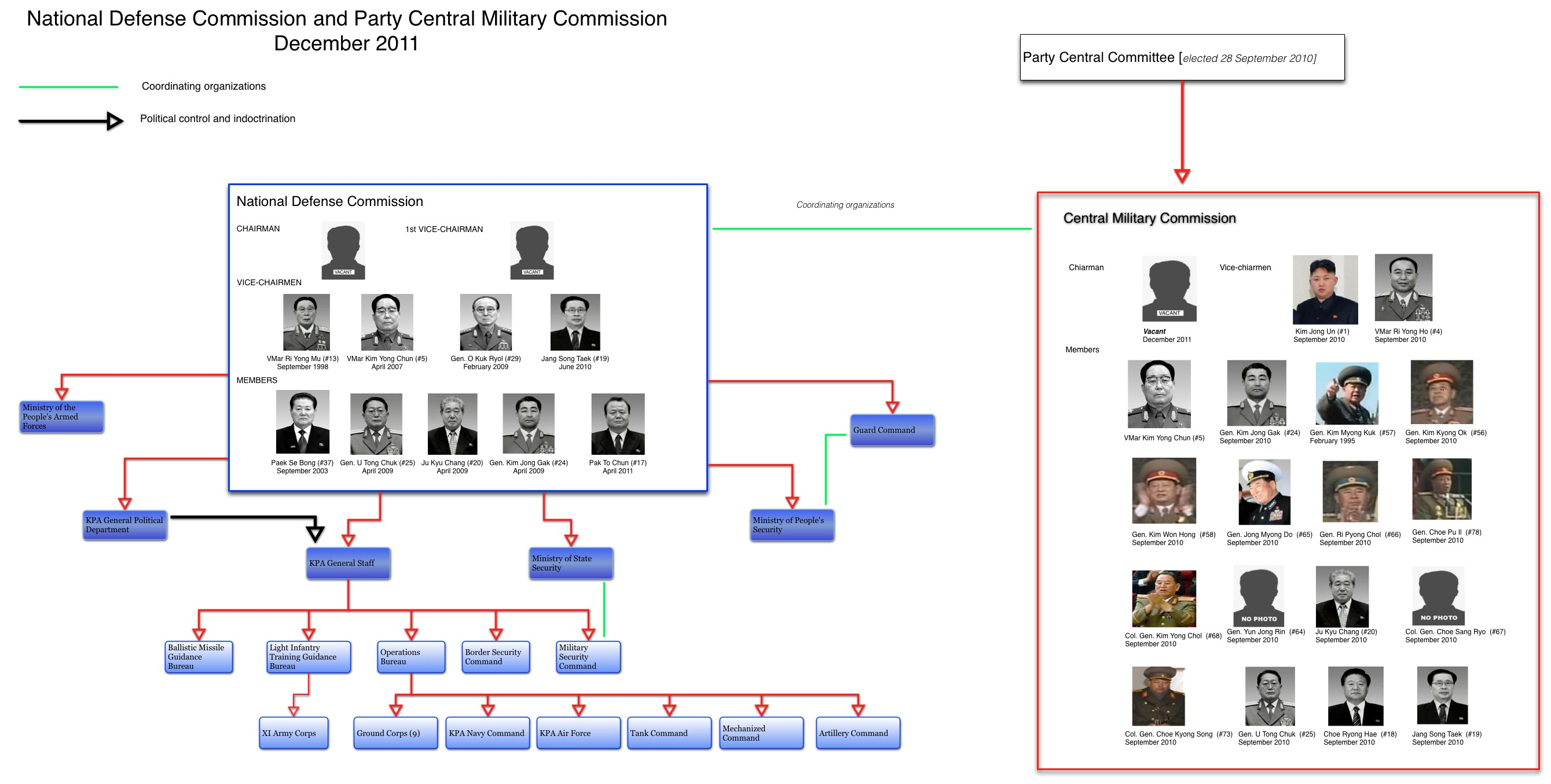 DPRK Military / Security Hierarchy