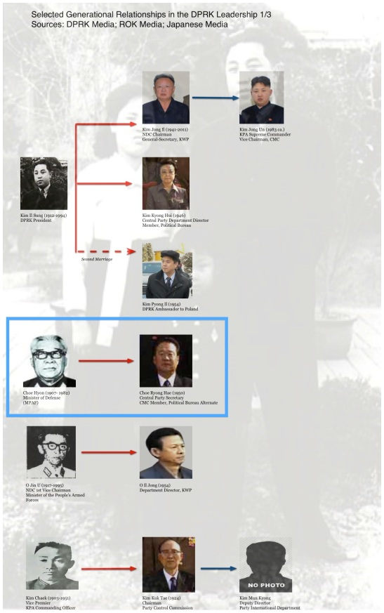 Choe Hyon and Choe Ryong Hae (annotated) among family relationships in the DPRK's leadership (Graphic: Michael Madden/NKLW)