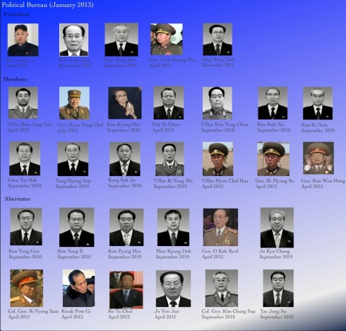 The KWP CC Political Bureau, as of January 2013 (Photos: KCNA, KCTV; graphic by Michael Madden/NK Leadership Watch graphic)