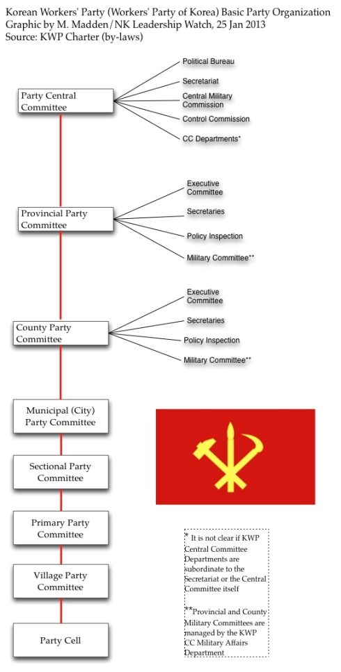 Graphic of the KWP's Basic Party Organization (Graphic: Michael Madden/NKLW)