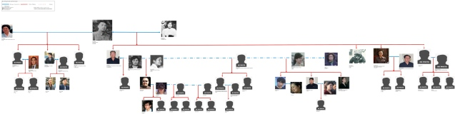 Kim Il Sung children, grandchildren and great-grandchildren from marriages to Kim Jong Suk and Kim Song Ae (Graphic by Michael Madden/NK Leadership Watch)