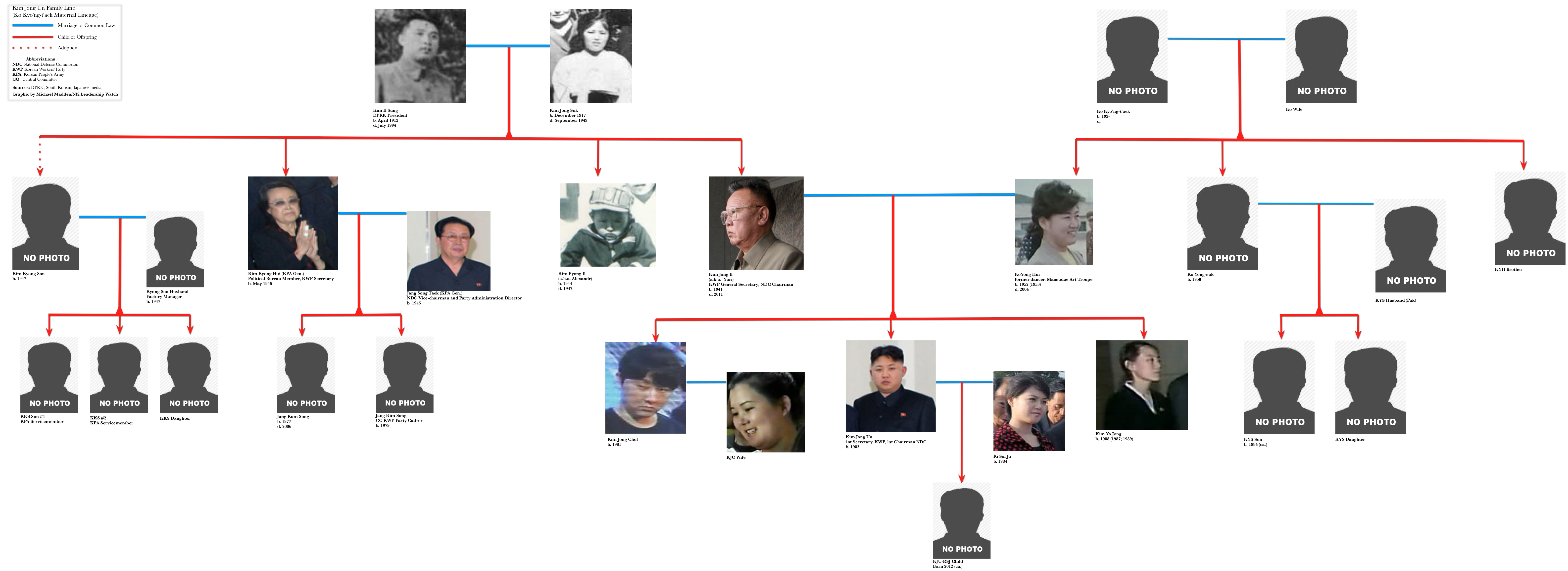 Kim Jong Un Family Relations (based on the Ko Kyo'ng-t'aek matrilineal relationship) (Graphic by M. Madden/NKLW)