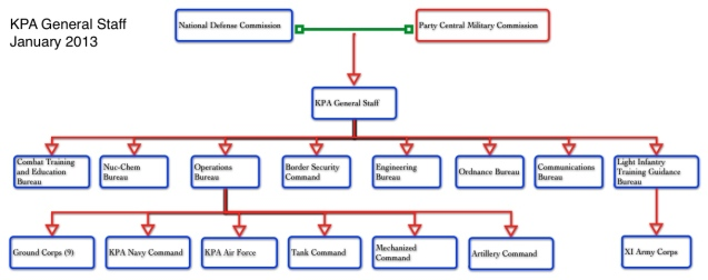 "Graphic of the control channels of the KPA General Staff.  Some of what DPRK state media calls ""strategic rocket"" units reside at the corps level, but are commanded by the KPA Strategic Rocket Force Command (Graphic by Michael Madden/NK Leadership Watch)"