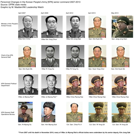 Graphic illustrating personnel changes in the senior command of the Korean People's Army [KPA] from 2007 to 2013 (Photo: M. Madden/NK Leadership Watch)