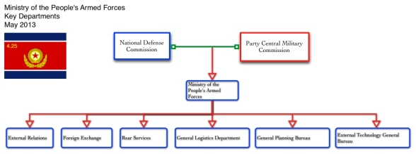 A graphic illustrating key departments within the Ministry of the People's Armed Forces (Graphic: Michael Madden/NK Leadership Watch)