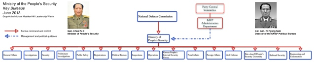 Graphic of the key bureaus of the Ministry of the People's Security (Graphic by Michael Madden/NK Leadership Watch).