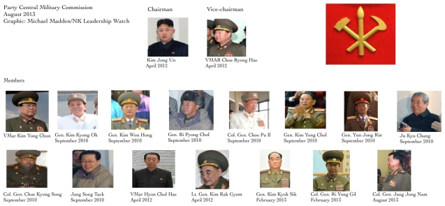 Graphic of current members of the Party Central Military Commission (Photo: Michael Madden/NK Leadership Watch).