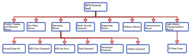 The KPA General Staff (Photo: NK Leadership Watch).