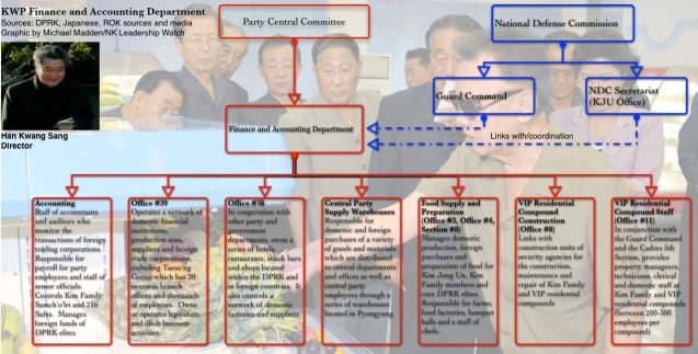 Graphic of key organizations in the KWP Finance and Accounting Department (Photo: NK Leadership Watch)