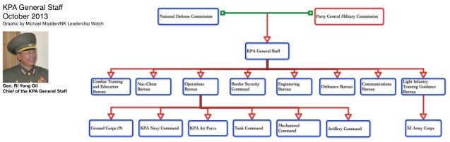 KPA General Staff (NK Leadership Watch graphic)