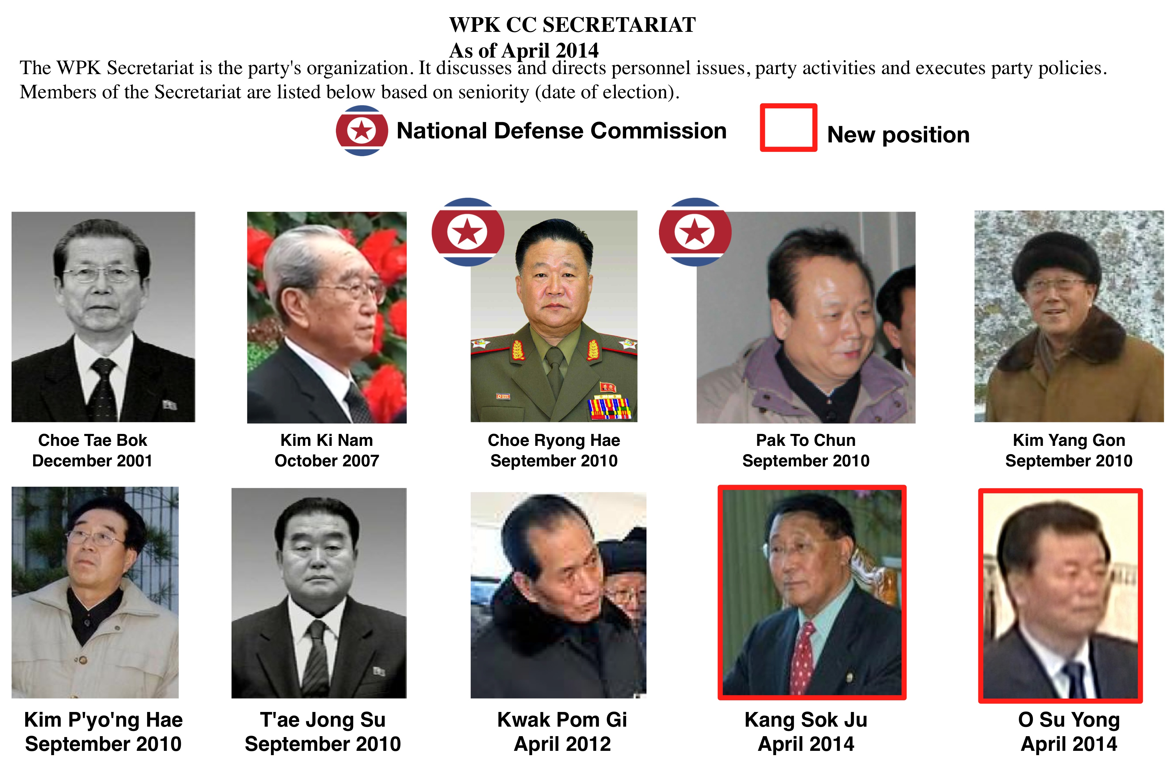 WPK Central Committee Secretariat (Graphic: NK Leadership Watch)