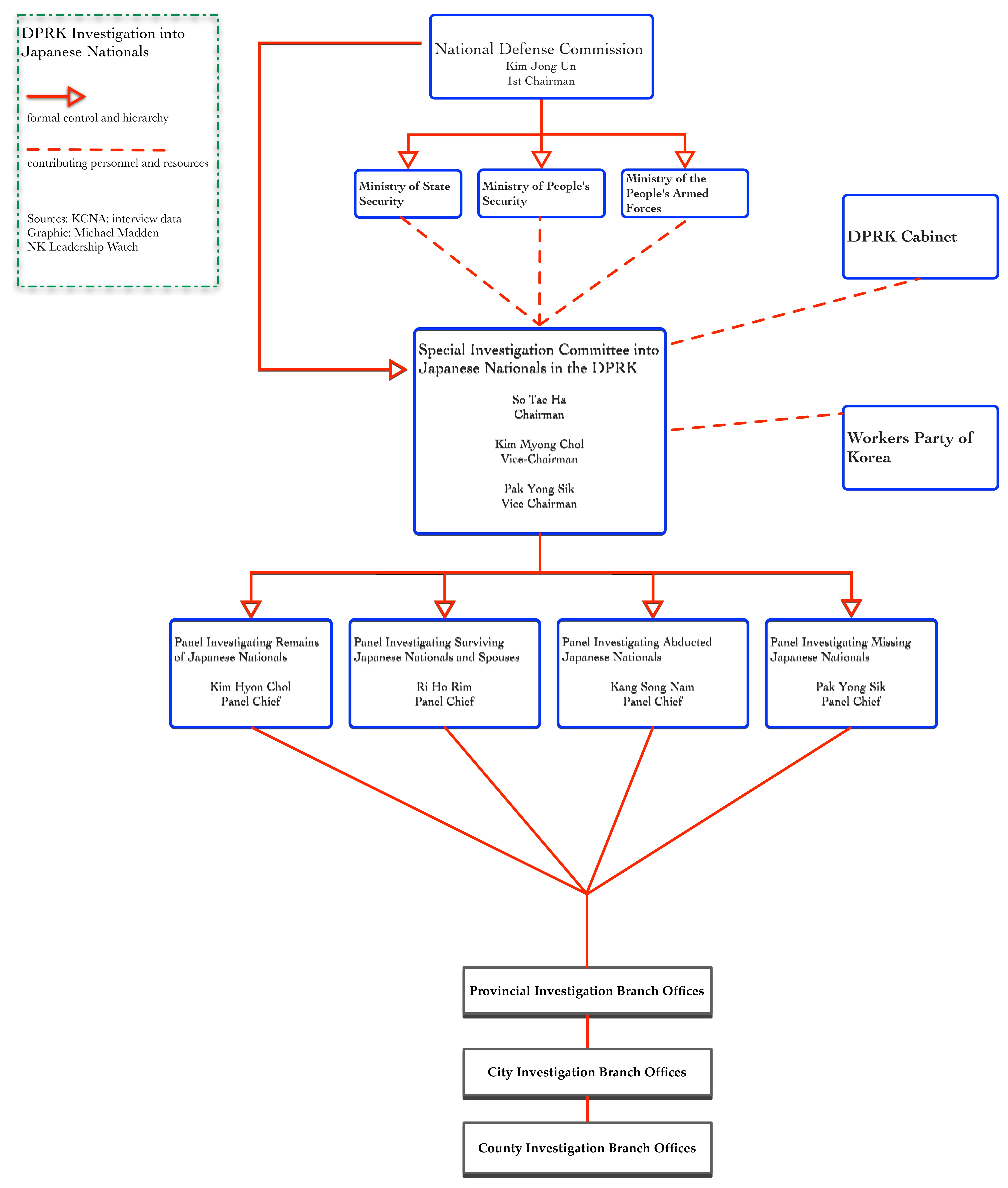 Graphic showing the organization of the DPRK Special Investigation in to Japanese Nationals Residing in the DPRK (Photo: NK Leadership Watch)