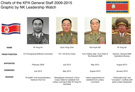 Chiefs of the KPA General Staff who have been reassigned or dismissed under Kim Jong Un (Photo: NK Leadership Watch graphic).