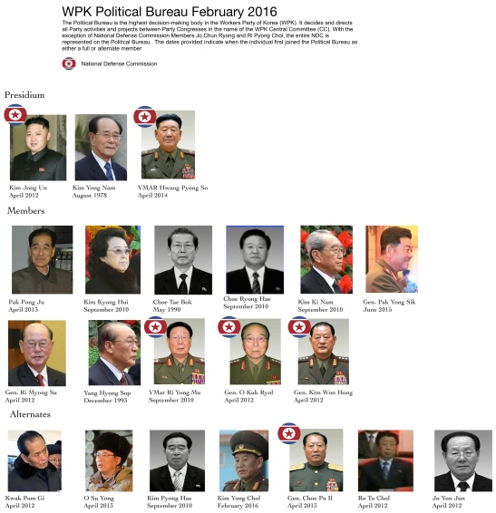 WPK Political Bureau (Photo: NK Leadership Watch)