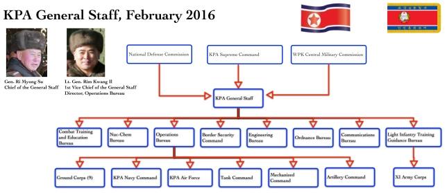 KPA General Staff (Photo: NK Leadership Watch graphic).