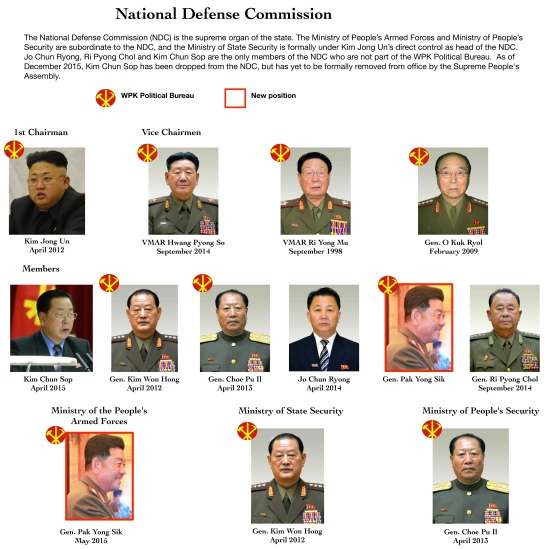 National Defense Commission, as of January 2016 (Photo: NK Leadership Watch graphic).