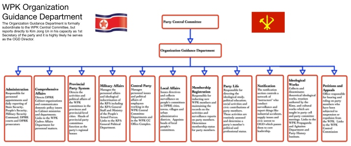 Key sections of the WPK Organization Guidance Department (Photo: NK Leadership Watch graphic).