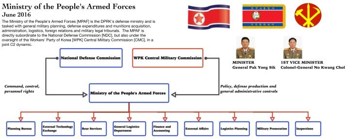 Photo: NK Leadership Watch graphic